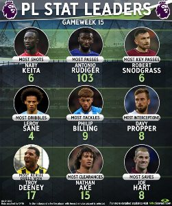 Top Tackler In Premier League WK 15: Huddersfield's Billing Snatches Crown From Leicester's Ndidi