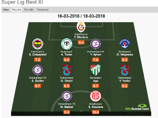 Onazi And Mikel Agu Picked In Turkish Super Lig Team Of The Week