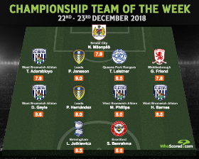 EFL Championship Team Of The Week Honors For Manchester City
