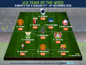 Nigerian Defender Joins Manchester United, Barcelona Stars In U21 European Team of The Week