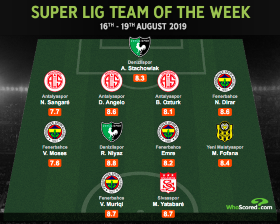 Chelsea-Owned Winger Moses Earns Team Of The Week Honours In Turkey