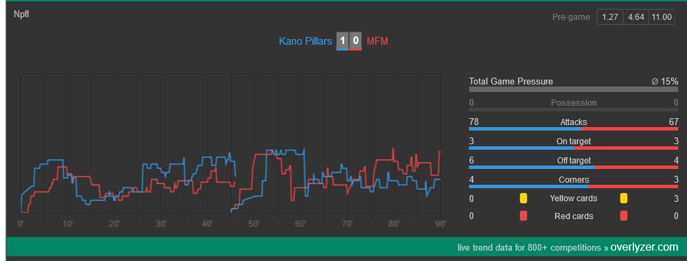 Kano Pillars celebrate their third win in a row